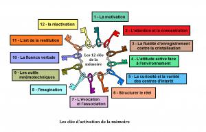 m+®moire_cl+®s_d'activation_01